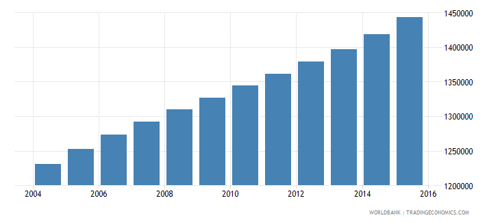cameroon population ages 13 18 male wb data