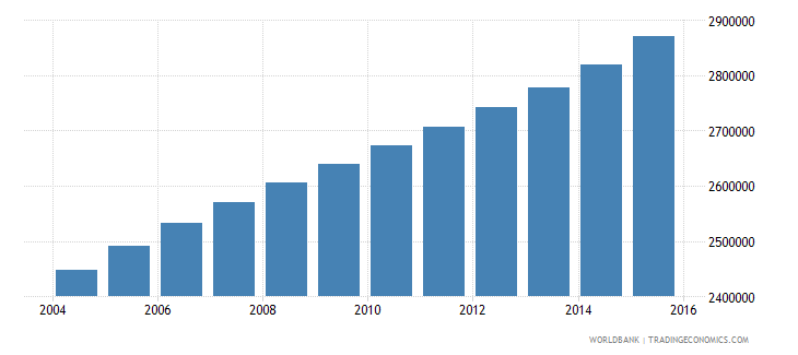 cameroon population ages 13 18 total wb data