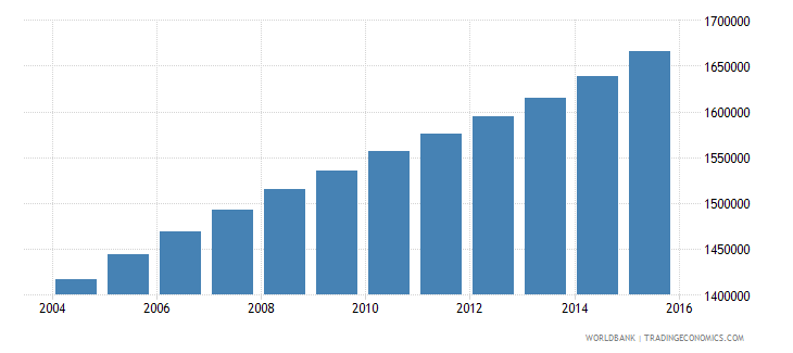 cameroon population ages 13 19 male wb data