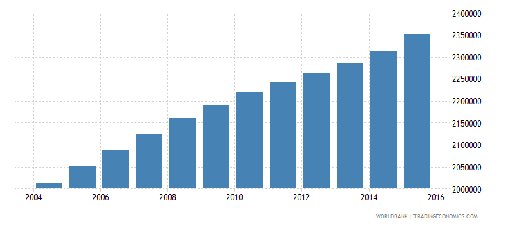 cameroon population ages 14 18 total wb data