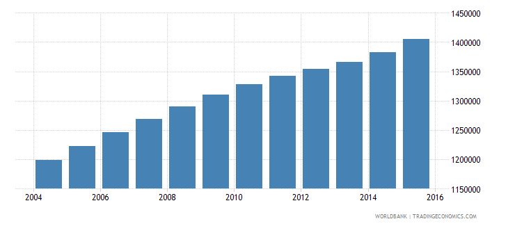 cameroon population ages 14 19 male wb data