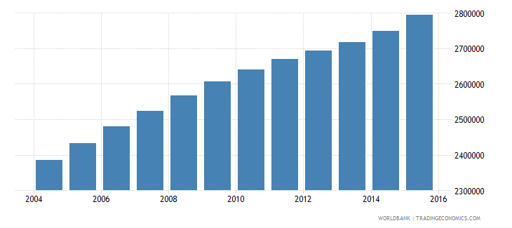 cameroon population ages 14 19 total wb data