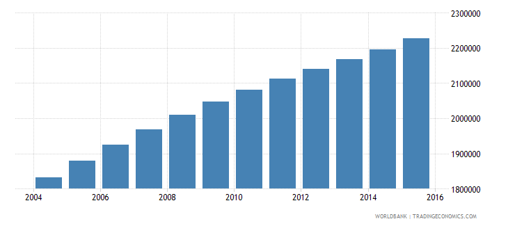 cameroon population ages 15 24 male wb data