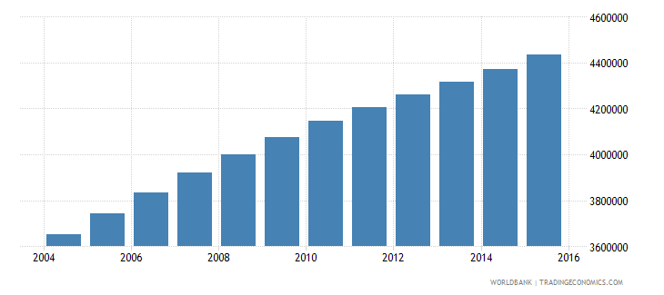 cameroon population ages 15 24 total wb data