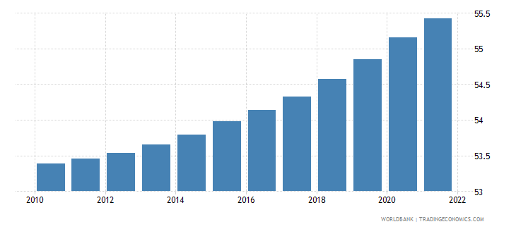 cameroon population ages 15 64 male percent of total wb data
