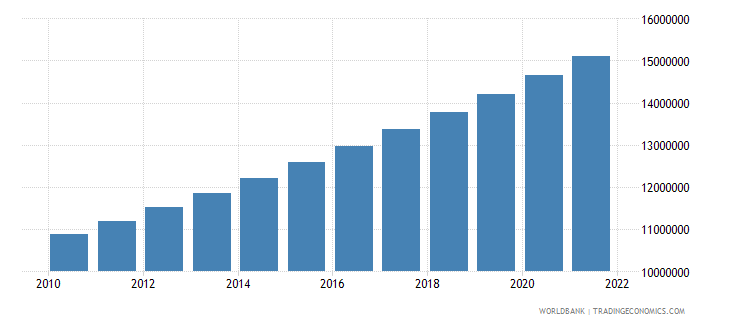 cameroon population ages 15 64 total wb data