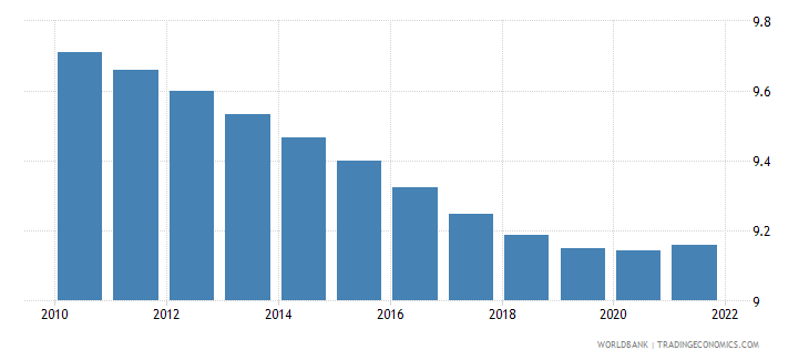 cameroon population ages 20 24 male percent of male population wb data