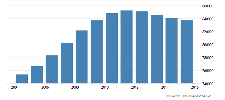 cameroon population ages 3 5 female wb data