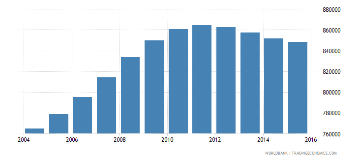 cameroon population ages 3 5 male wb data