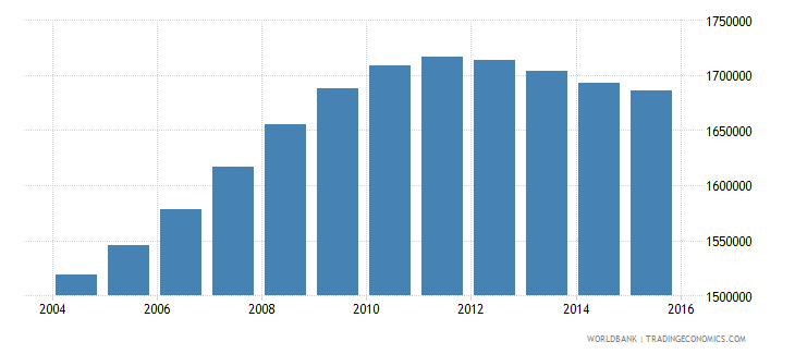 cameroon population ages 3 5 total wb data