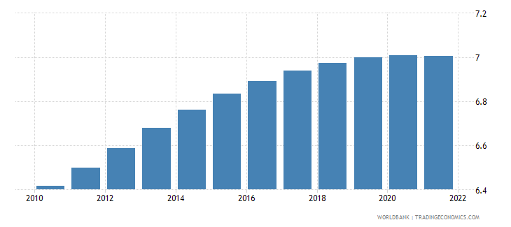 cameroon population ages 30 34 male percent of male population wb data