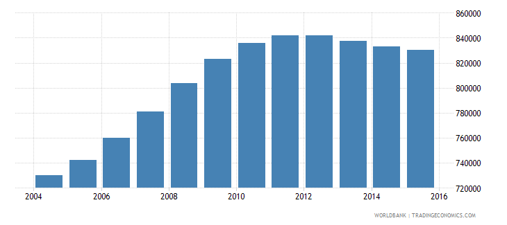 cameroon population ages 4 6 female wb data