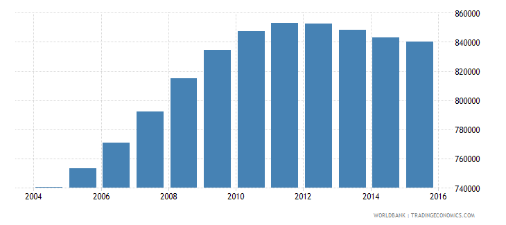 cameroon population ages 4 6 male wb data