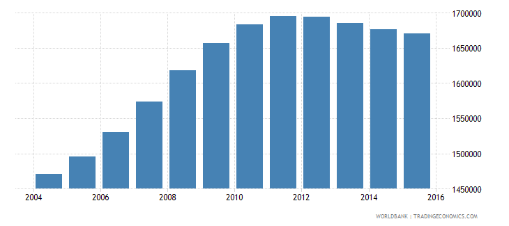 cameroon population ages 4 6 total wb data