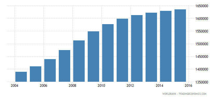 cameroon population ages 5 10 female wb data