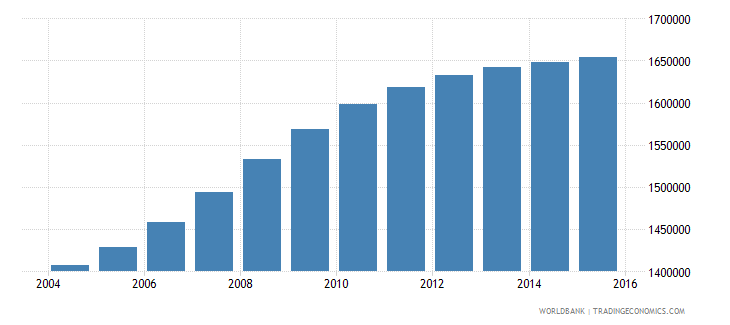 cameroon population ages 5 10 male wb data