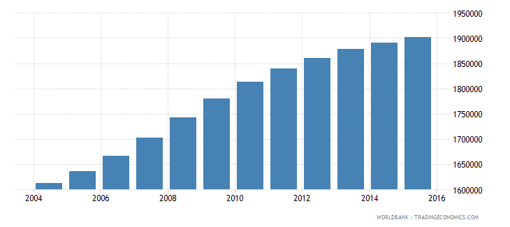 cameroon population ages 5 11 female wb data