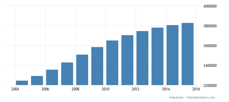 cameroon population ages 5 11 total wb data
