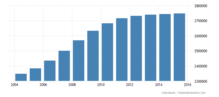 cameroon population ages 5 9 total wb data