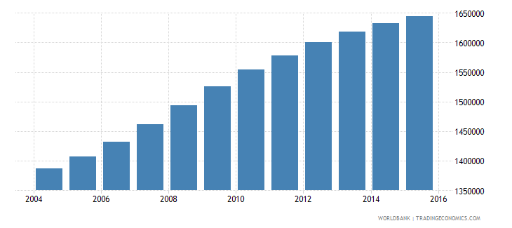 cameroon population ages 6 11 male wb data