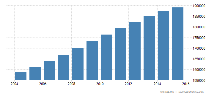 cameroon population ages 6 12 female wb data