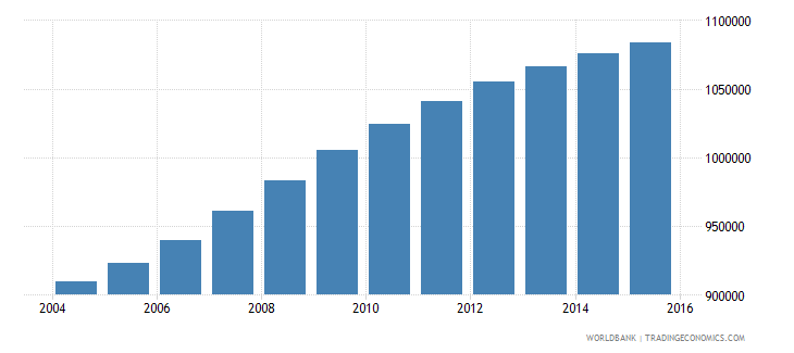 cameroon population ages 7 10 female wb data
