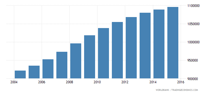 cameroon population ages 7 10 male wb data