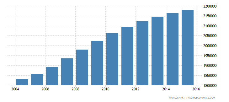 cameroon population ages 7 10 total wb data