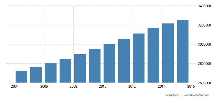 cameroon population ages 7 12 total wb data