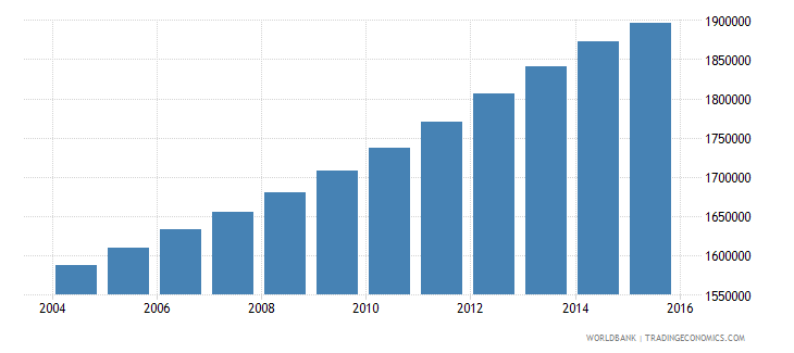cameroon population ages 7 13 male wb data