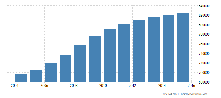 cameroon population ages 7 9 male wb data