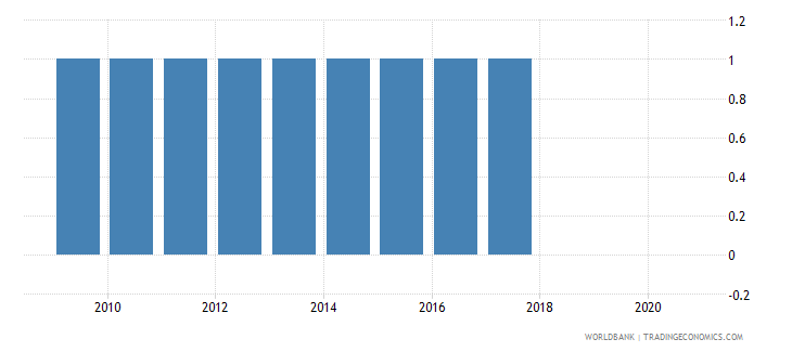 cameroon population census wb data