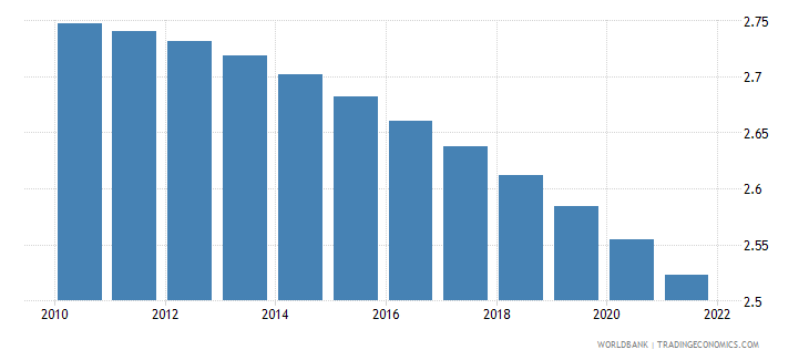 cameroon population growth annual percent wb data