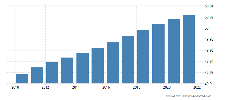 cameroon population male percent of total wb data