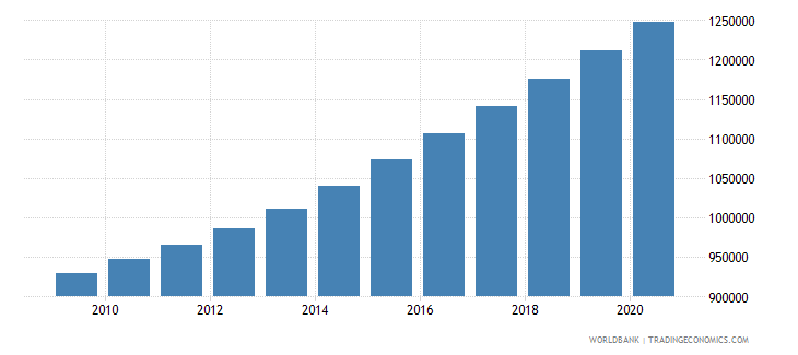 cameroon population of the official age for lower secondary education male number wb data