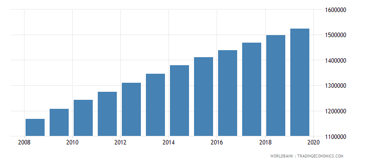 cameroon population of the official age for pre primary education both sexes number wb data