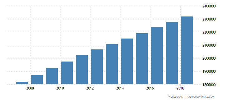 cameroon population of the official age for tertiary education both sexes number wb data