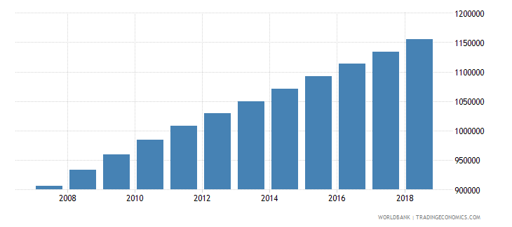 cameroon population of the official age for tertiary education female number wb data