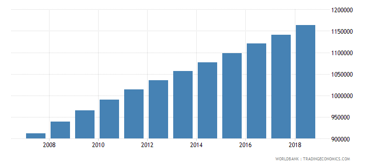 cameroon population of the official age for tertiary education male number wb data