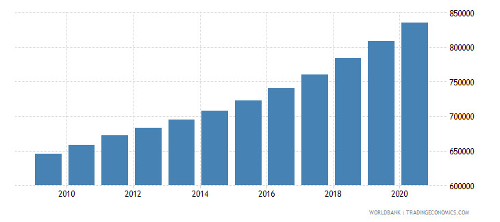 cameroon population of the official age for upper secondary education male number wb data