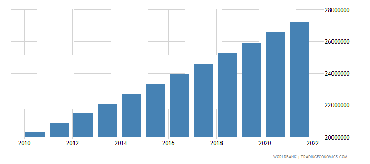 cameroon population total wb data