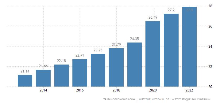 Cameroon Population