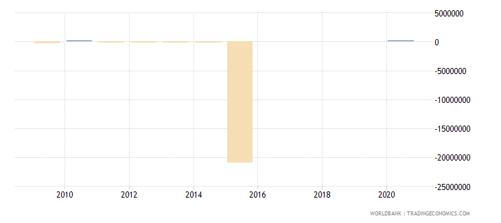 cameroon portfolio equity net inflows bop us dollar wb data