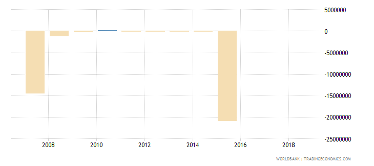 cameroon portfolio investment equity drs us dollar wb data