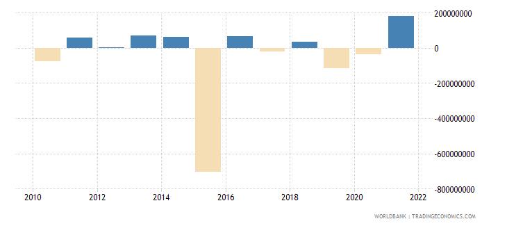 cameroon portfolio investment excluding lcfar bop us dollar wb data