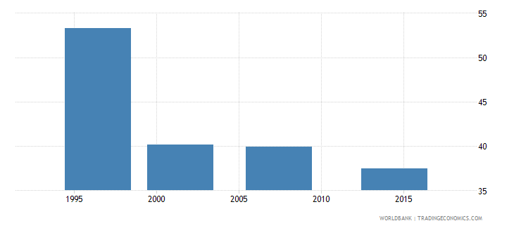 cameroon poverty headcount ratio at national poverty line percent of population wb data