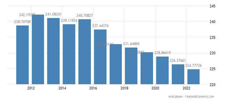 cameroon ppp conversion factor gdp lcu per international dollar wb data