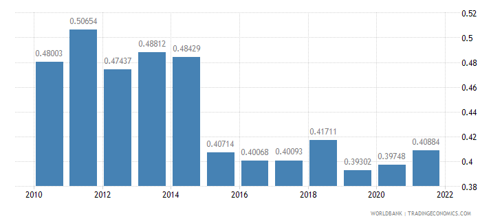 cameroon ppp conversion factor gdp to market exchange rate ratio wb data