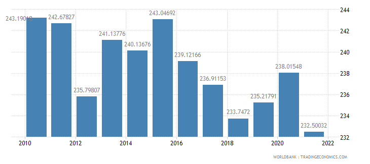 cameroon ppp conversion factor private consumption lcu per international dollar wb data