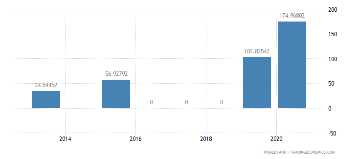 cameroon present value of external debt percent of exports of goods services and income wb data